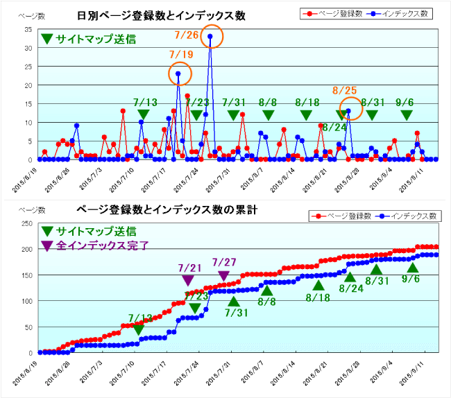 seo対策記録15年9月7日 9月13日 seo対策