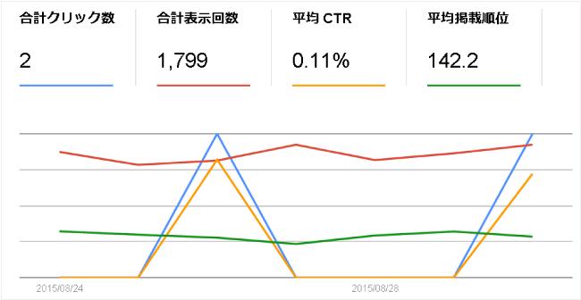 seo対策記録15年8月24日 8月30日 seo対策